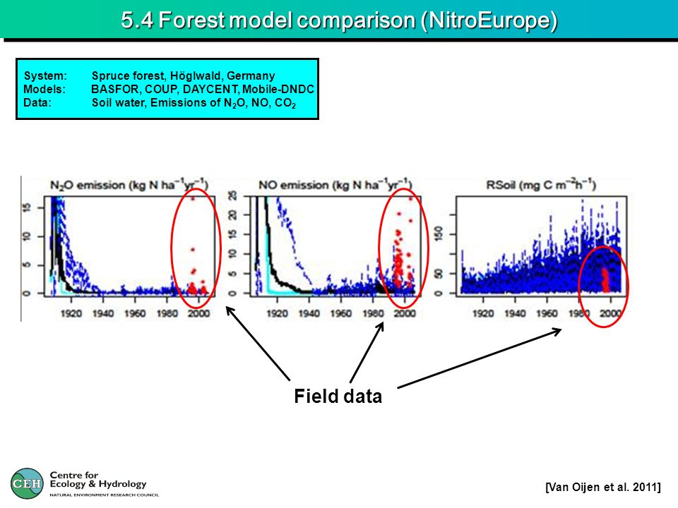 5.4 Forest model comparison (NitroEurope) System:Spruce forest, Höglwald, Germany Models:BASFOR, COUP, DAYCENT, Mobile-DNDC Data:Soil water, Emissions of N 2 O, NO, CO 2 Field data [Van Oijen et al.