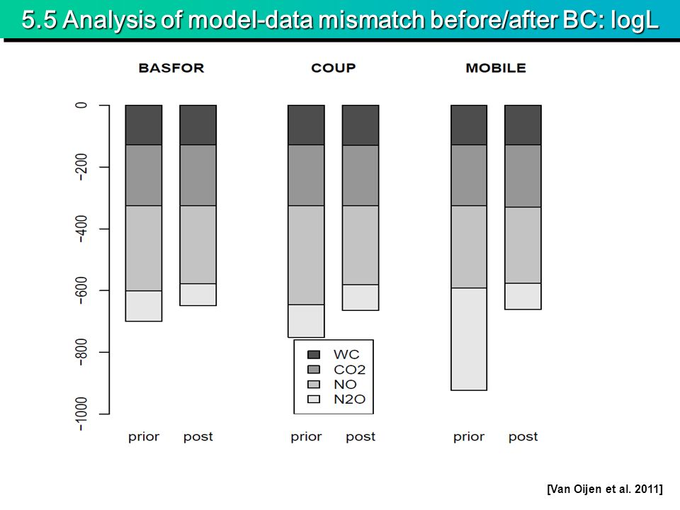 5.5 Analysis of model-data mismatch before/after BC: logL [Van Oijen et al. 2011]