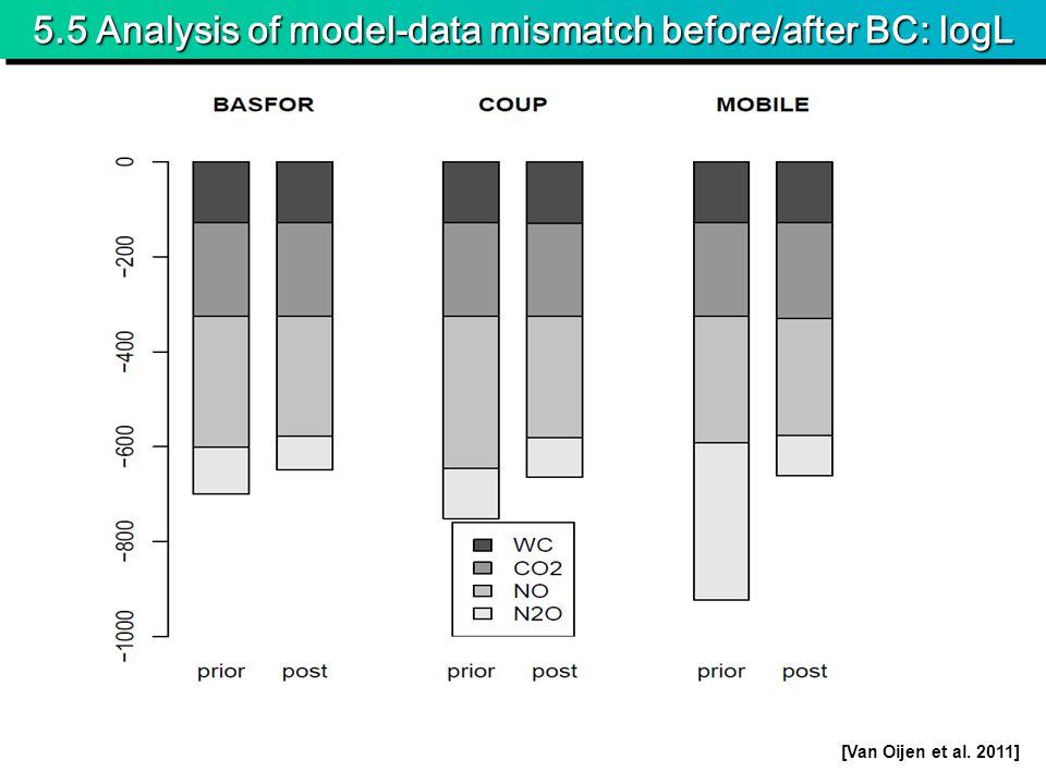 5.5 Analysis of model-data mismatch before/after BC: logL [Van Oijen et al. 2011]
