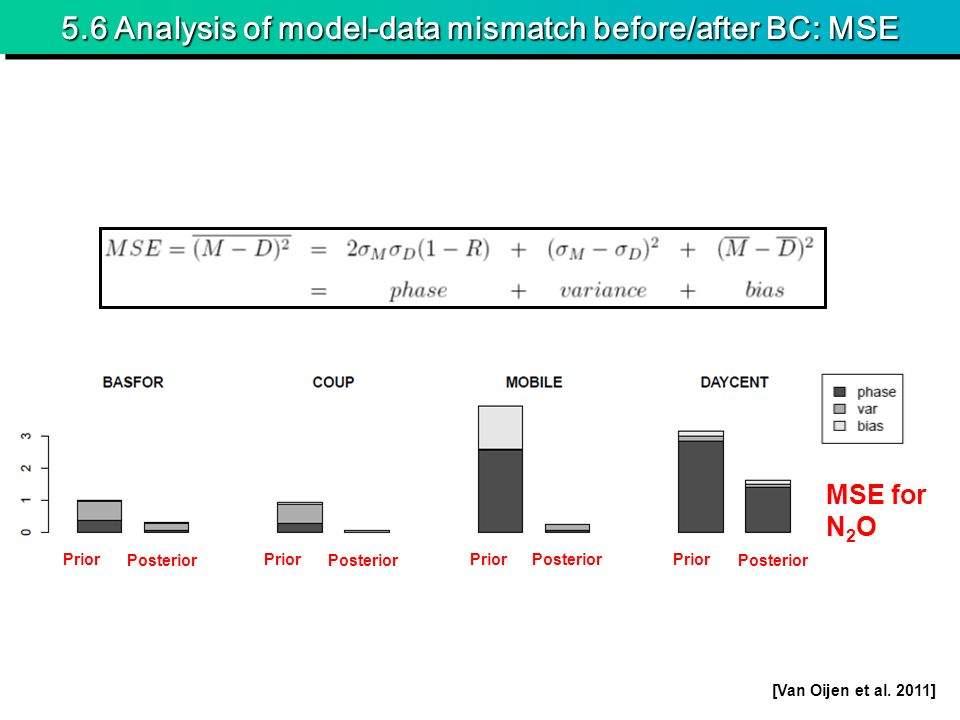 5.6 Analysis of model-data mismatch before/after BC: MSE MSE for N 2 O Prior Posterior Prior Posterior Prior Posterior Prior Posterior [Van Oijen et al.