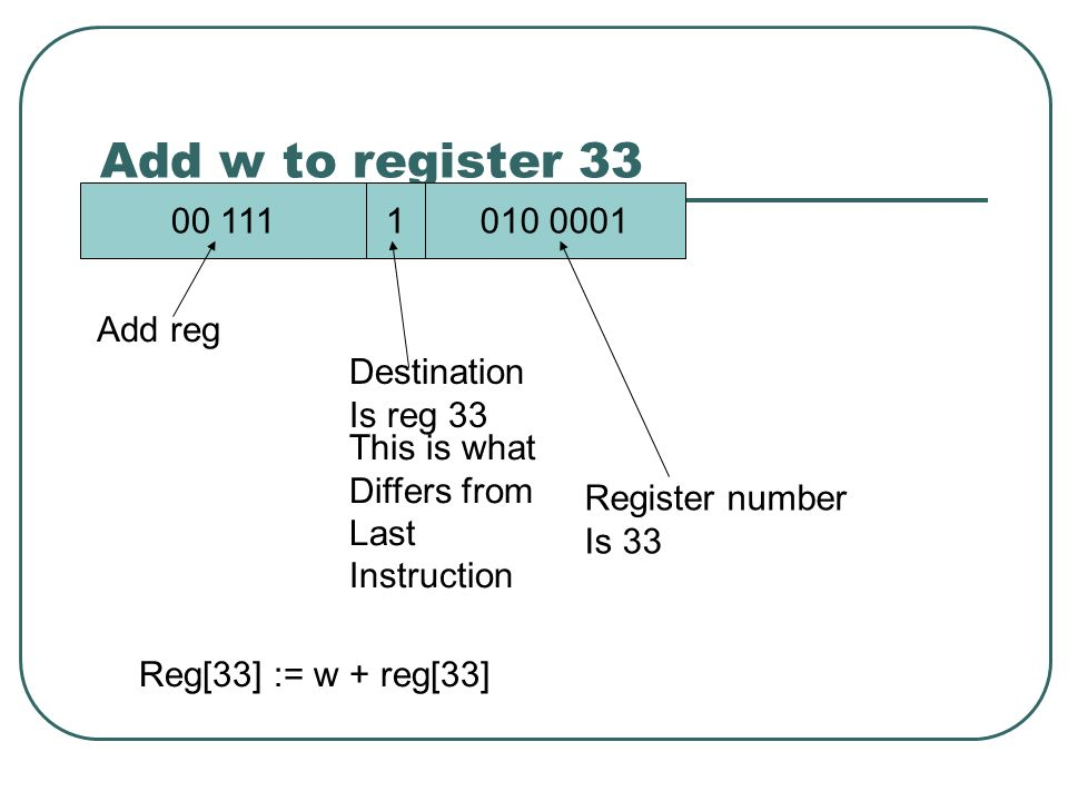 Add w to register 33 00 1111010 0001 Add reg Destination Is reg 33 Register number Is 33 Reg[33] := w + reg[33] This is what Differs from Last Instruction