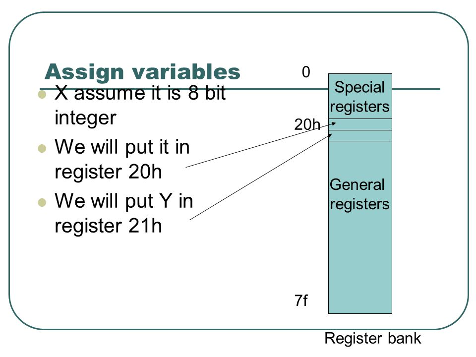 Assign variables X assume it is 8 bit integer We will put it in register 20h We will put Y in register 21h General registers Special registers 0 20h 7f Register bank