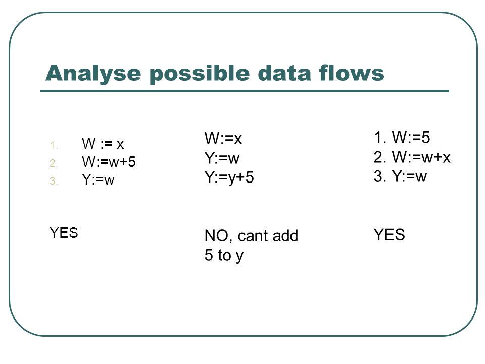 Analyse possible data flows 1. W := x 2. W:=w+5 3. Y:=w YES 1.W:=5 2.W:=w+x 3.Y:=w YES W:=x Y:=w Y:=y+5 NO, cant add 5 to y