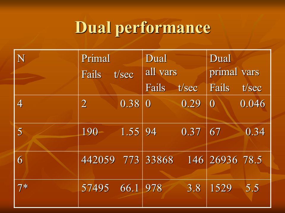 Dual performance NPrimal Fails t/sec Dual all vars Fails t/sec Dual primal vars Fails t/sec 4 2 0.38 0 0.29 0 0.046 5 190 1.55 94 0.37 67 0.34 6 442059 773 33868 146 26936 78.5 7* 57495 66.1 978 3.8 1529 5.5