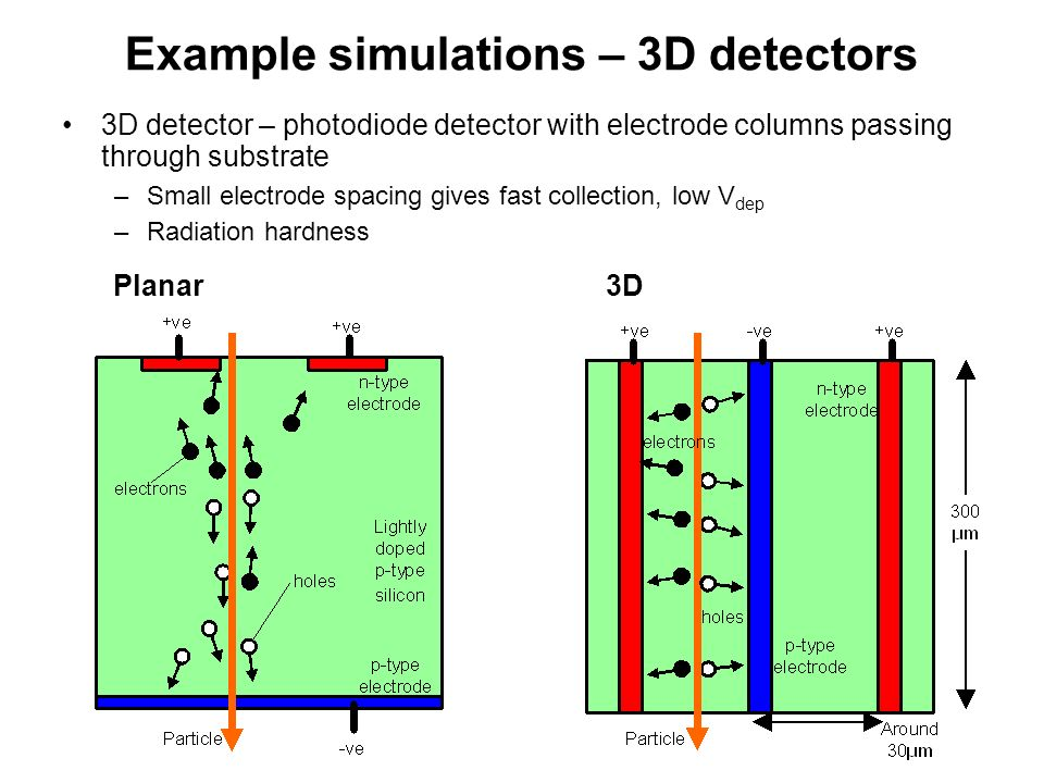 Example simulations – 3D detectors Electric field pattern in a new device structure