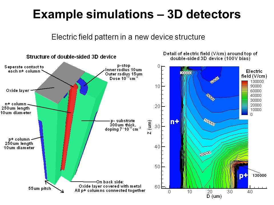 Example simulations – 3D detectors Capacitance-voltage characteristics Current pulse produced over time as particle hits detector