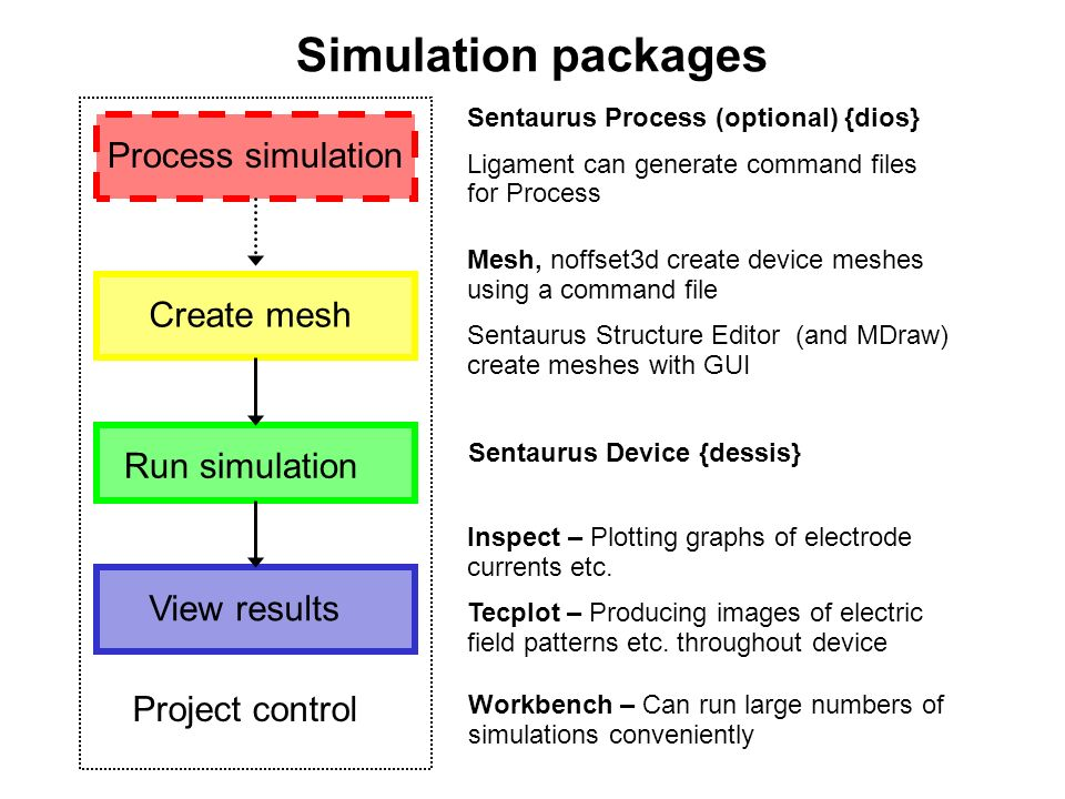 Simulation packages Create mesh Run simulation View results Process simulation Sentaurus Process (optional) {dios} Ligament can generate command files