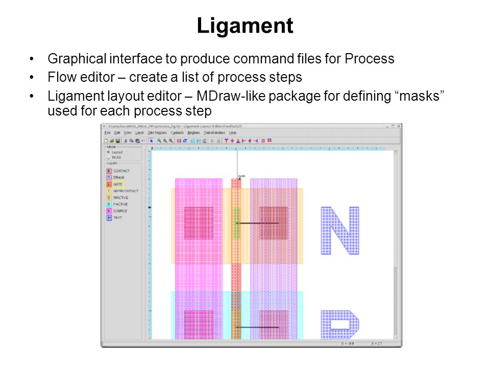 Ligament Graphical interface to produce command files for Process Flow editor – create a list of process steps Ligament layout editor – MDraw-like pac
