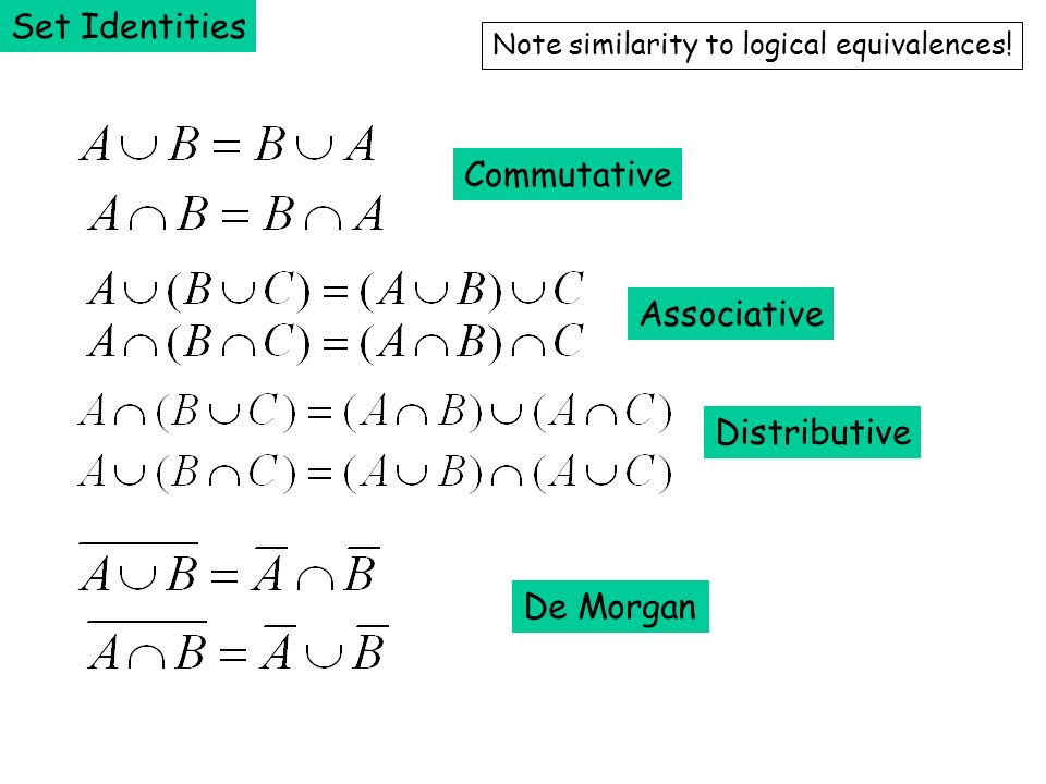 Set Identities Commutative Associative Distributive De Morgan Note similarity to logical equivalences!
