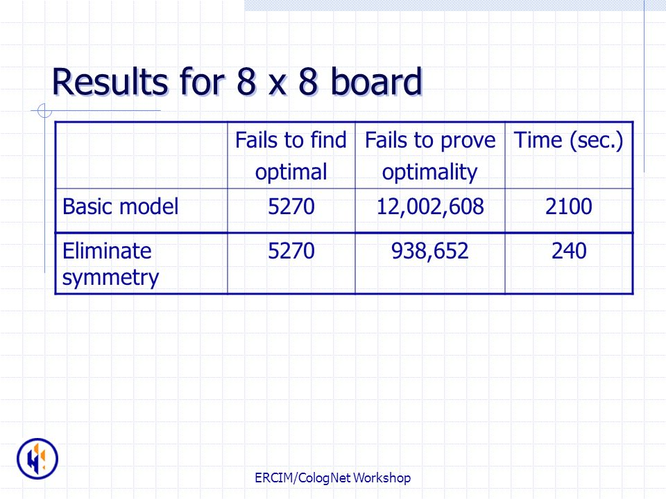 ERCIM/CologNet Workshop Results for 8 x 8 board Fails to find optimal Fails to prove optimality Time (sec.) Basic model527012,002,6082100 Eliminate sy