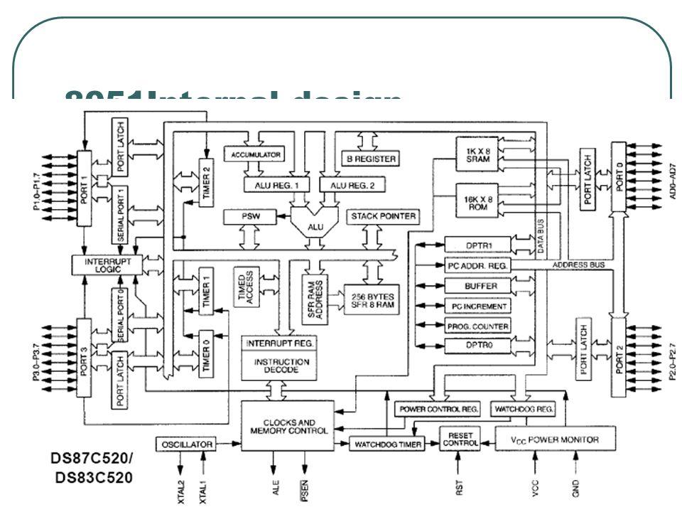 8051Internal design