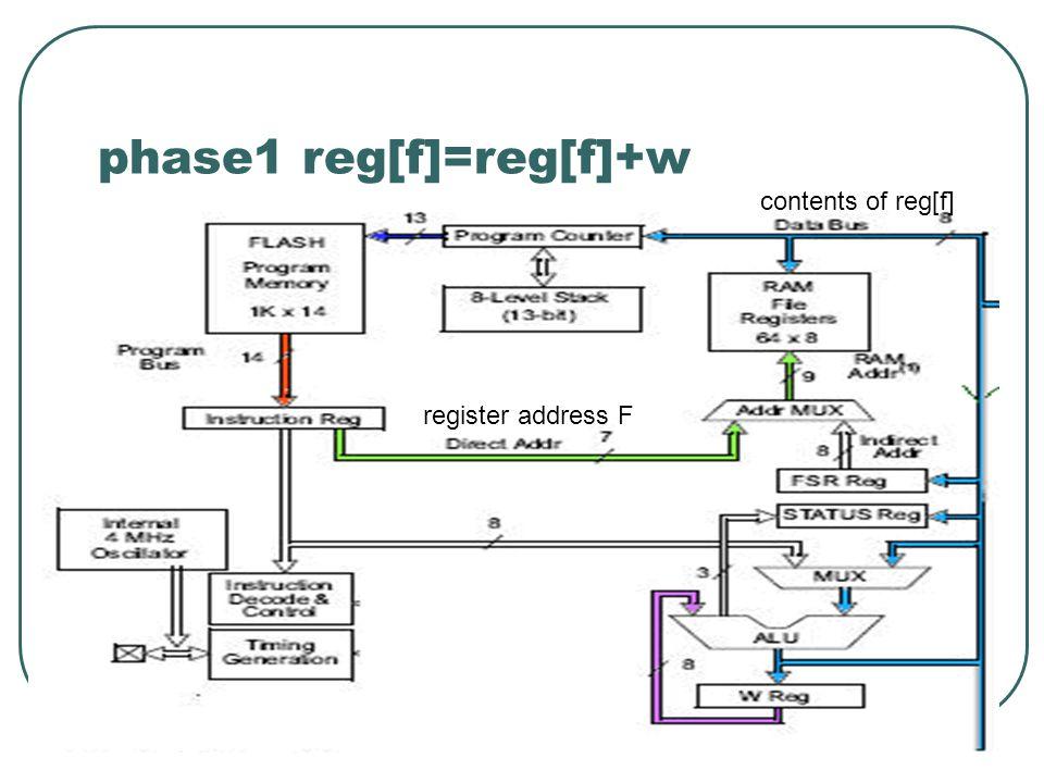 phase1 reg[f]=reg[f]+w register address F contents of reg[f]