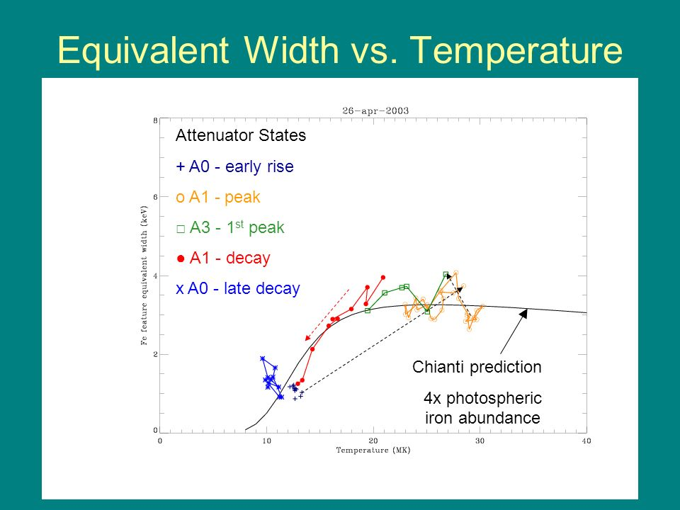 Equivalent Width vs. Temperature Chianti prediction 4x photospheric iron abundance Attenuator States + A0 - early rise o A1 - peak A3 - 1 st peak A1 -