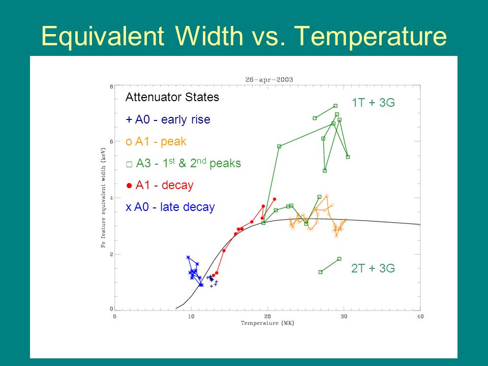 Equivalent Width vs. Temperature 1T + 3G 2T + 3G Attenuator States + A0 - early rise o A1 - peak A3 - 1 st & 2 nd peaks A1 - decay x A0 - late decay