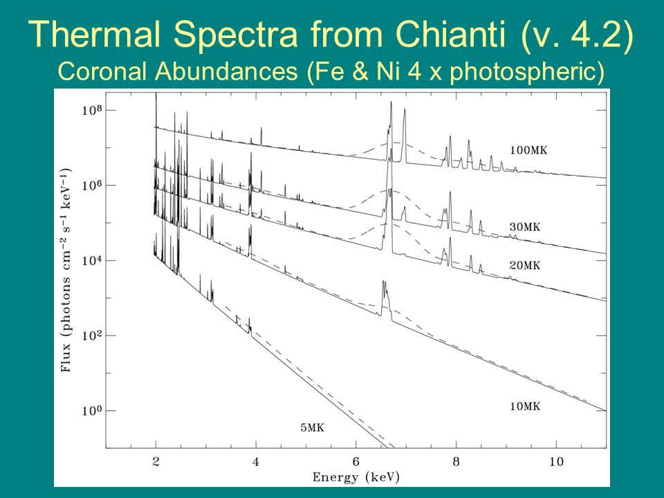 Thermal Spectra from Chianti (v. 4.2) Coronal Abundances (Fe & Ni 4 x photospheric)