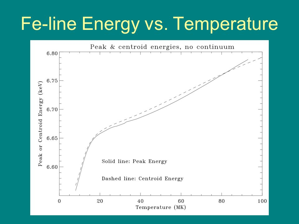 Fe-line Energy vs. Temperature