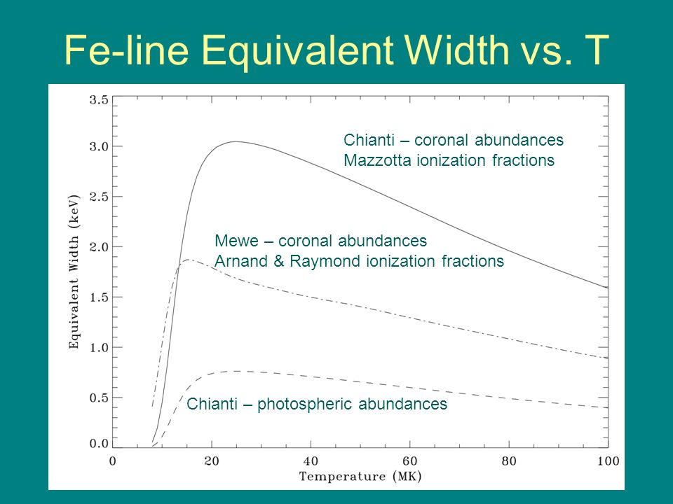 Fe-line Equivalent Width vs.