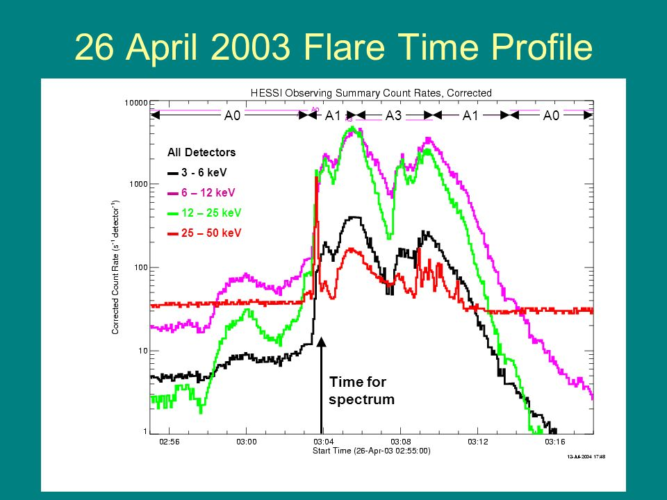 26 April 2003 Flare Time Profile A0A1A3A1A0 All Detectors 3 - 6 keV 6 – 12 keV 12 – 25 keV 25 – 50 keV Time for spectrum
