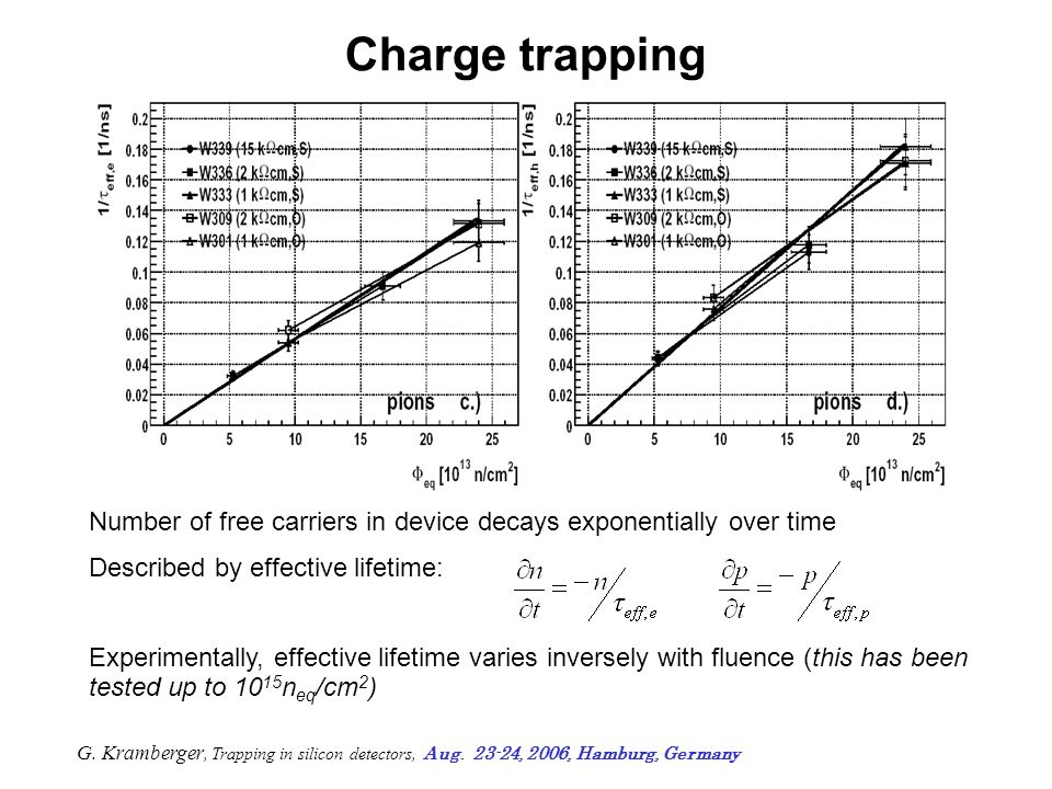 Charge trapping In equilibrium, traps above E mid are mostly unoccupied Free electrons in conduction band can fall into unoccupied trap states –Likewise, traps below midgap contain electrons – can trap holes in valence band Effect is less energy-dependent –Similar equations for holes Ec Ev E mid Trap Afterwards, carrier can be released from trap –If trap levels are reasonably close to midgap, detrapping is slow –So, less effect on fast detectors for LHC