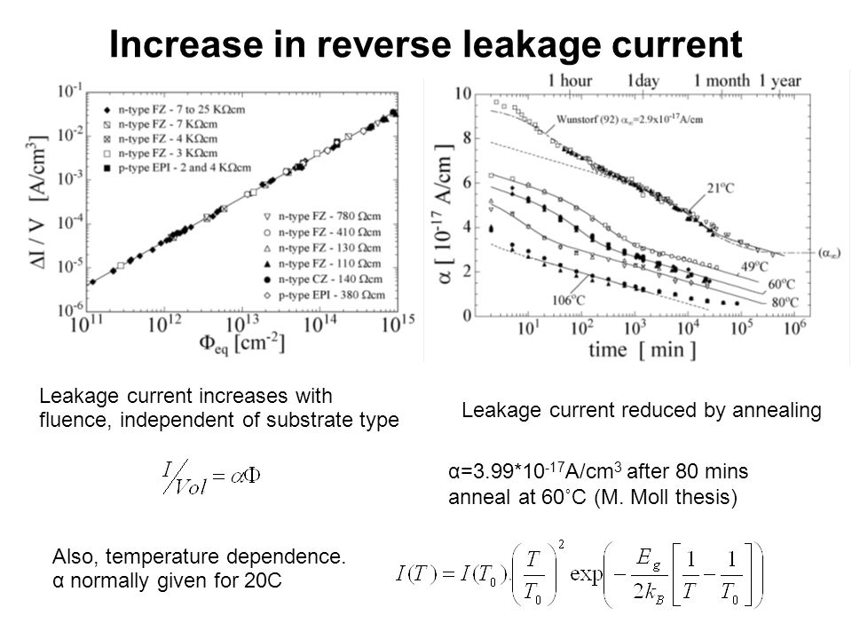 Increase in leakage current Ec Ev E mid Trap 2 transitions involved: –Electron from valence band moves to empty trap, leaving a hole –Electron in trap moves to conduction band, giving conduction electron –Then, electron and hole are swept out of depletion region by field, avoiding recombination Rate of production limited by less frequent step (larger energy difference) –Trap above midgap limited by rate of valence band->trap –Traps below midgap likewise limited by trap->conduction band Rate drops rapidly with distance of trap from midgap –Deep level traps dominate Hole produced Free electron produced