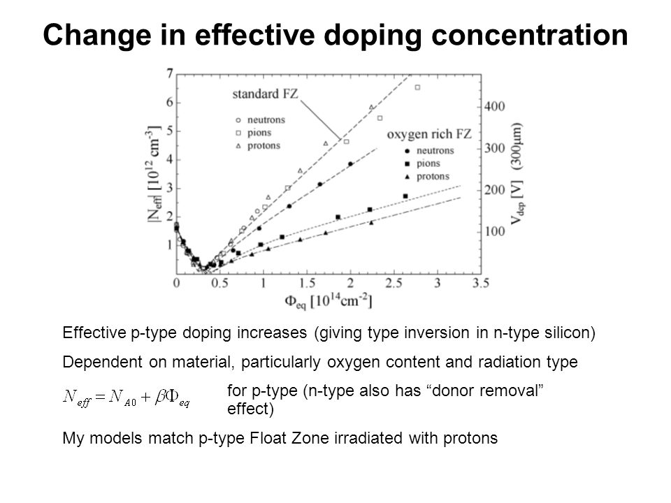 Change in effective doping concentration Additionally, have both beneficial annealing) in short term, and reverse annealing in long term Typically, test detectors after beneficial annealing, to try to find stable damage level All this implies very complicated defect behaviour!