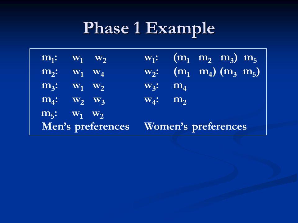 Phase 1 Example m 1 : w 1 w 2 w 1 : (m 1 m 2 m 3 ) m 5 m 2 : w 1 w 4 w 2 : (m 1 m 4 ) (m 3 m 5 ) m 3 : w 1 w 2 w 3 : m 4 m 4 : w 2 w 3 w 4 : m 2 m 5 :