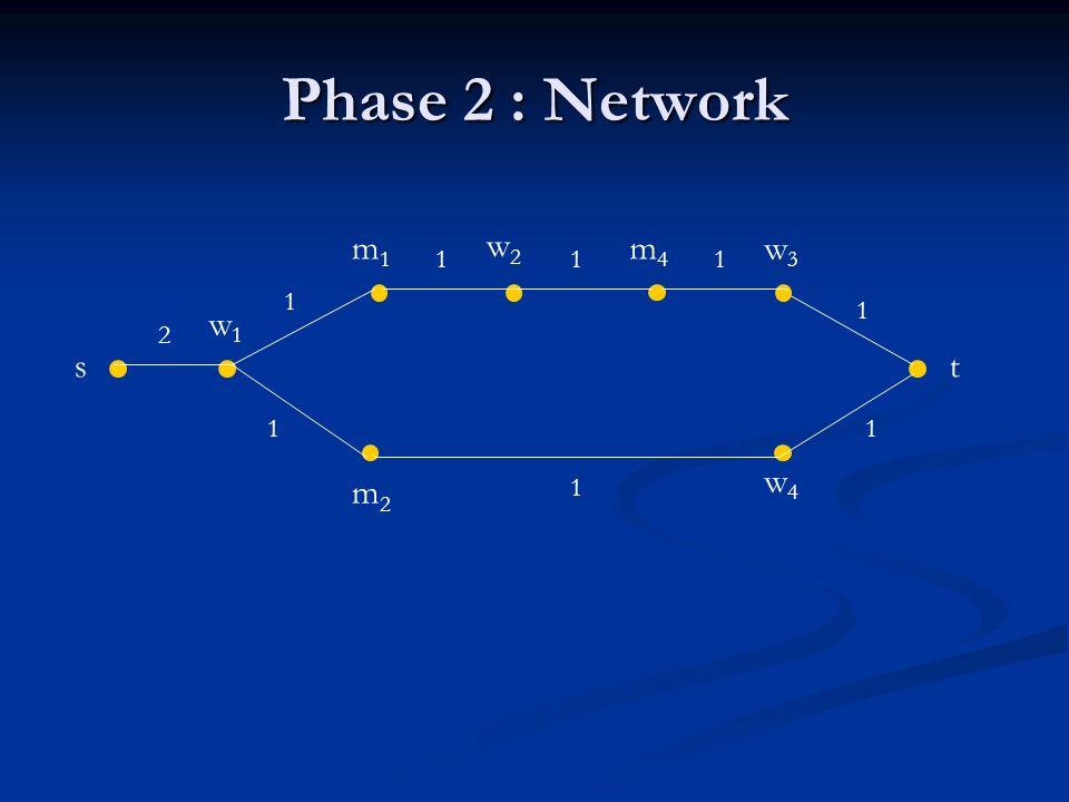 Phase 2 : Network st w1w1 w2w2 w3w3 w4w4 m2m2 m1m1 m4m4 2 1 1 11 1 1 1 1