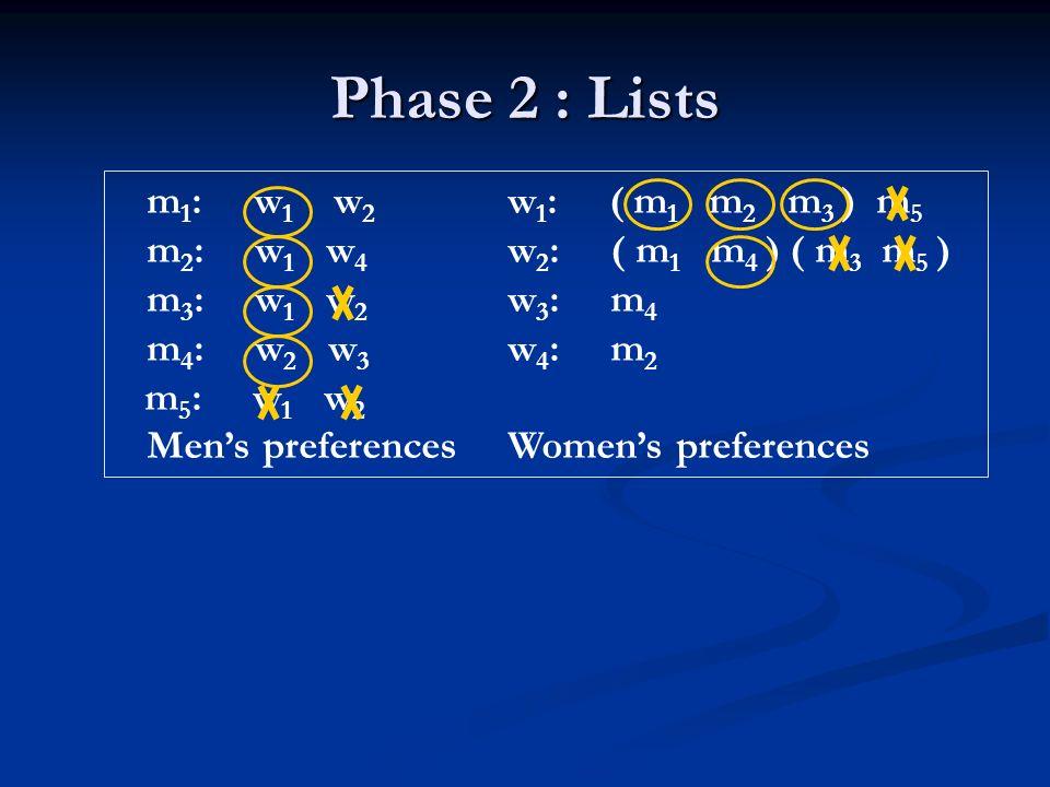 Phase 2 : Lists m 1 : w 1 w 2 w 1 : ( m 1 m 2 m 3 ) m 5 m 2 : w 1 w 4 w 2 : ( m 1 m 4 ) ( m 3 m 5 ) m 3 : w 1 w 2 w 3 : m 4 m 4 : w 2 w 3 w 4 : m 2 m