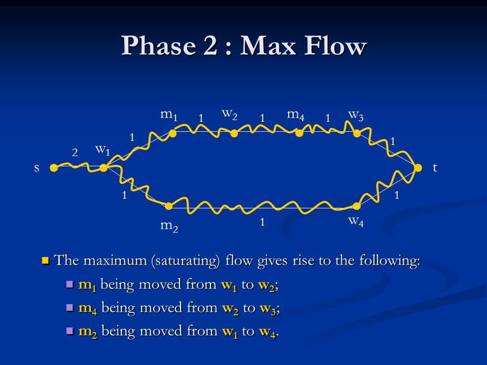 Phase 2 : Max Flow st w1w1 w2w2 w3w3 w4w4 m2m2 m1m1 m4m4 2 1 1 11 1 1 1 1 The maximum (saturating) flow gives rise to the following: The maximum (saturating) flow gives rise to the following: m 1 being moved from w 1 to w 2 ; m 1 being moved from w 1 to w 2 ; m 4 being moved from w 2 to w 3 ; m 4 being moved from w 2 to w 3 ; m 2 being moved from w 1 to w 4.