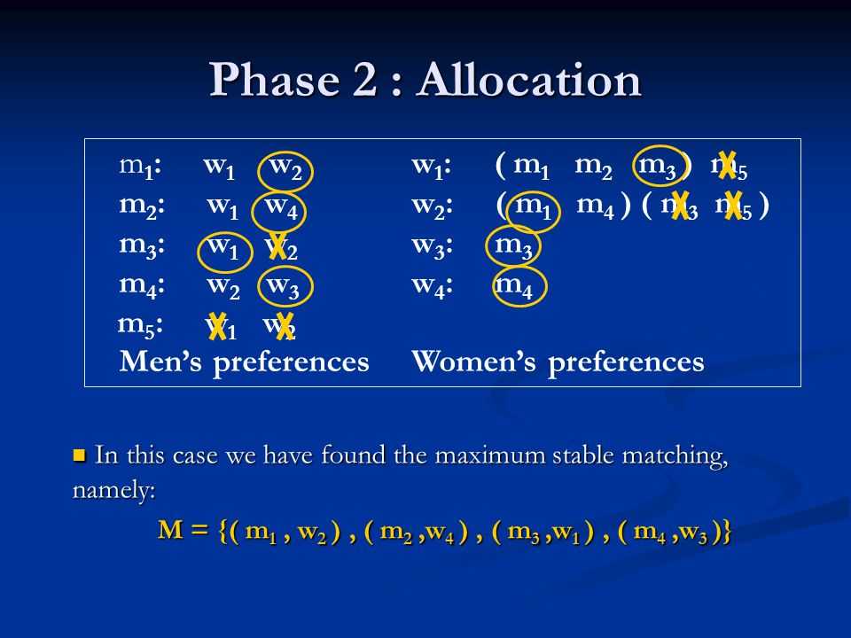 Phase 2 : Allocation m 1 : w 1 w 2 w 1 : ( m 1 m 2 m 3 ) m 5 m 2 : w 1 w 4 w 2 : ( m 1 m 4 ) ( m 3 m 5 ) m 3 : w 1 w 2 w 3 : m 3 m 4 : w 2 w 3 w 4 : m 4 m 5 : w 1 w 2 Mens preferencesWomens preferences In this case we have found the maximum stable matching, namely: In this case we have found the maximum stable matching, namely: M = {( m 1, w 2 ), ( m 2,w 4 ), ( m 3,w 1 ), ( m 4,w 3 )}