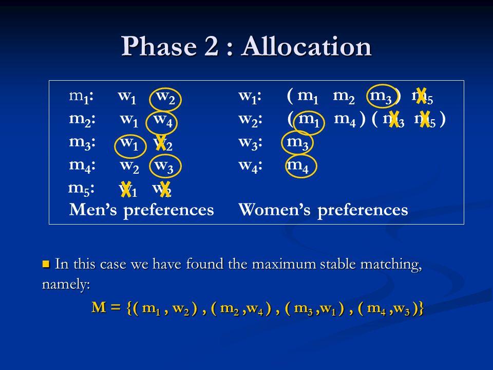 Phase 2 : Allocation m 1 : w 1 w 2 w 1 : ( m 1 m 2 m 3 ) m 5 m 2 : w 1 w 4 w 2 : ( m 1 m 4 ) ( m 3 m 5 ) m 3 : w 1 w 2 w 3 : m 3 m 4 : w 2 w 3 w 4 : m