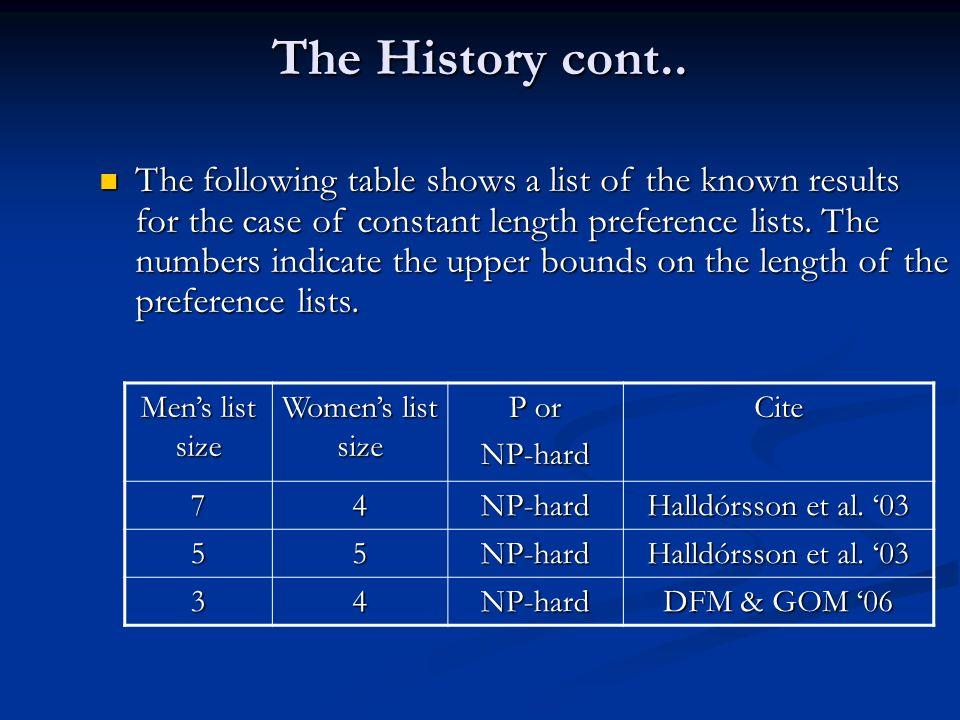 The History cont.. Mens list size Womens list size P or NP-hardCite 74NP-hard Halldórsson et al.