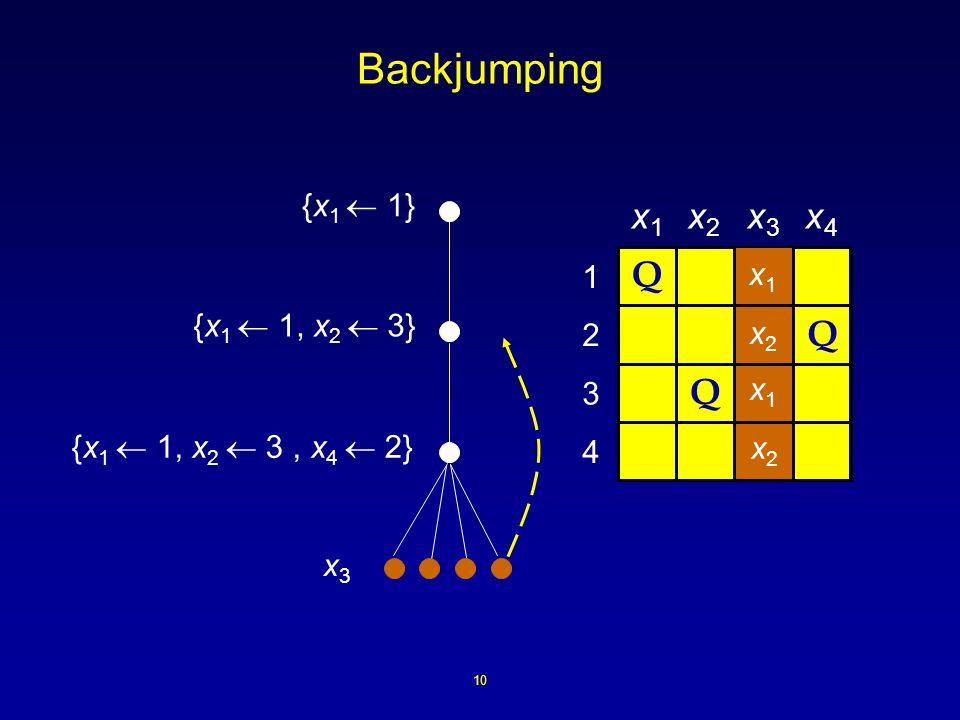 10 4 3 2 1 {x 1 1} Backjumping Q Q {x 1 1, x 2 3} x1x1 x2x2 x1x1 x2x2 {x 1 1, x 2 3, x 4 2} Q x3x3 x1x1 x3x3 x4x4 x2x2