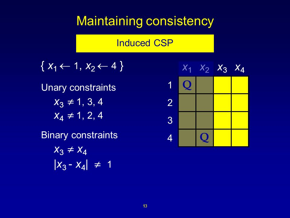 13 Maintaining consistency { x 1 1, x 2 4 } 4 3 2 1 x1x1 x2x2 x3x3 x4x4 Q Q x 3 x 4 |x 3 - x 4 | 1 Binary constraints Unary constraints x 3 1, 3, 4 x 4 1, 2, 4 Induced CSP