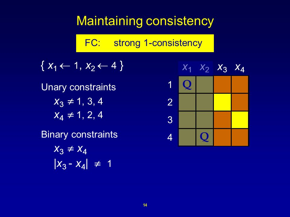 14 Maintaining consistency 4 3 2 1 x1x1 x2x2 x3x3 x4x4 Q Q { x 1 1, x 2 4 } x 3 x 4 |x 3 - x 4 | 1 Binary constraints Unary constraints x 3 1, 3, 4 x 4 1, 2, 4 FC: strong 1-consistency