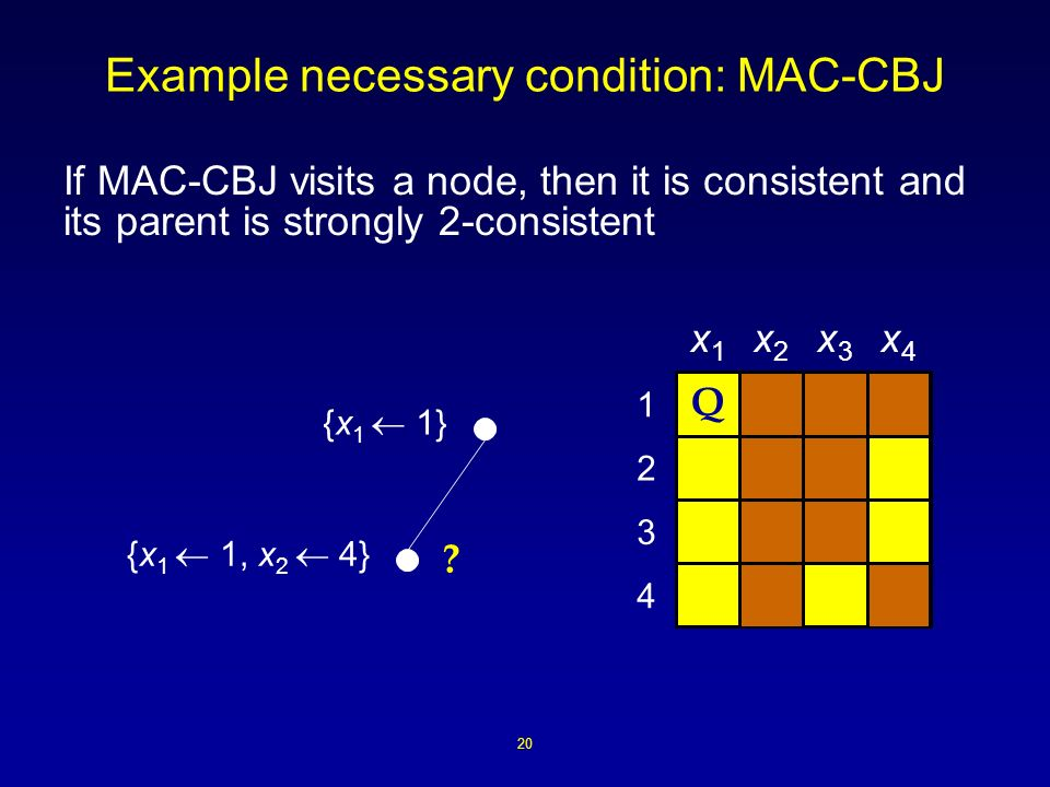 20 Example necessary condition: MAC-CBJ If MAC-CBJ visits a node, then it is consistent and its parent is strongly 2-consistent 4 3 2 1 x1x1 x2x2 x3x3 x4x4 {x 1 1} {x 1 1, x 2 4} .