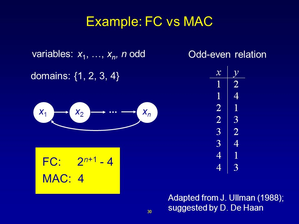 30 Example: FC vs MAC Adapted from J. Ullman (1988); suggested by D.