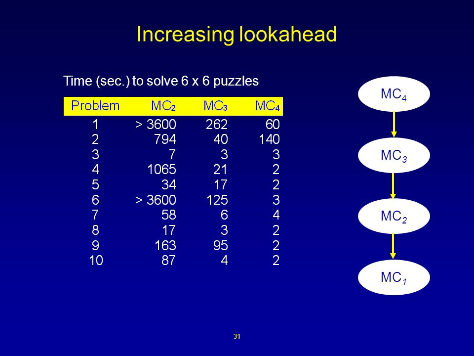31 Increasing lookahead Time (sec.) to solve 6 x 6 puzzles MC 4 MC 3 MC 2 MC 1