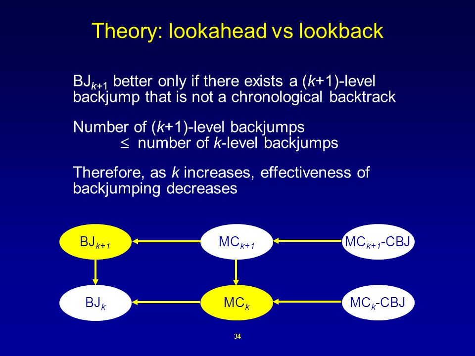 34 Theory: lookahead vs lookback MC k+1 -CBJ MC k -CBJ MC k+1 MC k BJ k+1 BJ k BJ k+1 better only if there exists a (k+1)-level backjump that is not a chronological backtrack Number of (k+1)-level backjumps number of k-level backjumps Therefore, as k increases, effectiveness of backjumping decreases