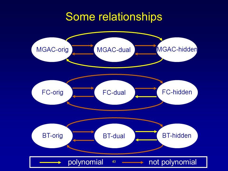 43 Some relationships MGAC-dual MGAC-hidden MGAC-orig FC-dual FC-hidden FC-orig BT-dual BT-hidden BT-orig polynomialnot polynomial