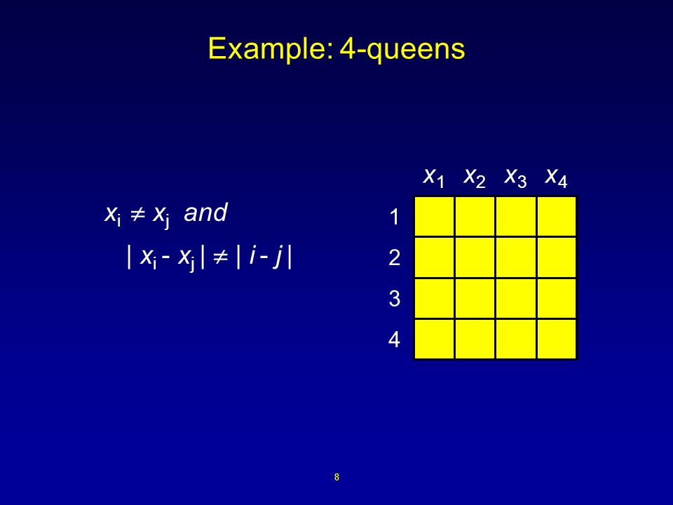 8 Example: 4-queens 4 3 2 1 x1x1 x2x2 x3x3 x4x4 x i x j and | x i - x j | | i - j |