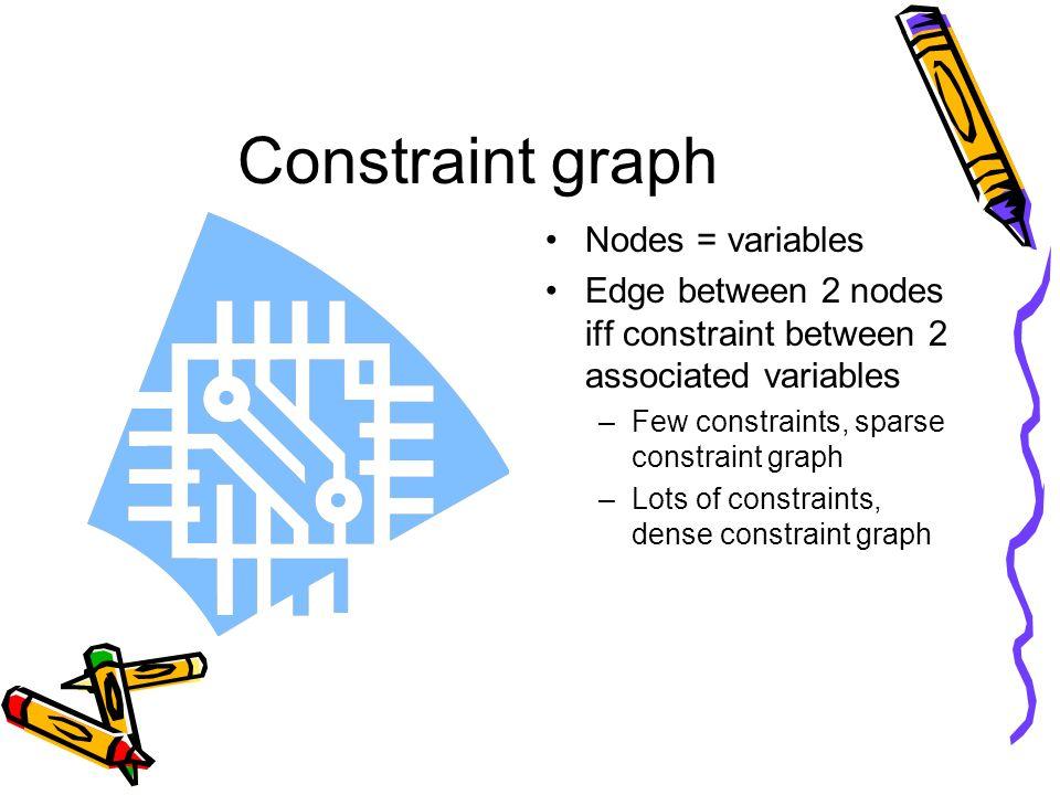Constraint graph Nodes = variables Edge between 2 nodes iff constraint between 2 associated variables –Few constraints, sparse constraint graph –Lots of constraints, dense constraint graph