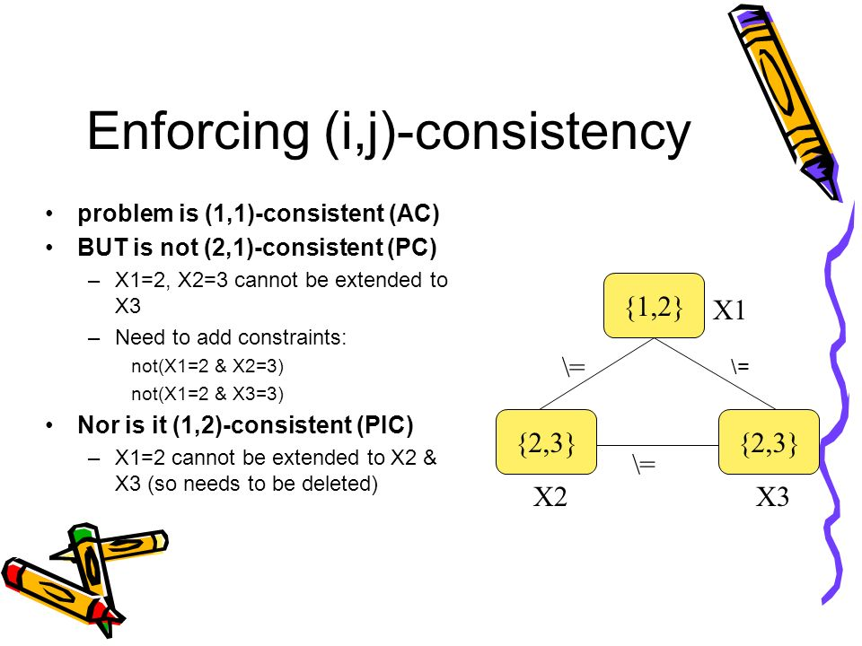 Enforcing (i,j)-consistency problem is (1,1)-consistent (AC) BUT is not (2,1)-consistent (PC) –X1=2, X2=3 cannot be extended to X3 –Need to add constr