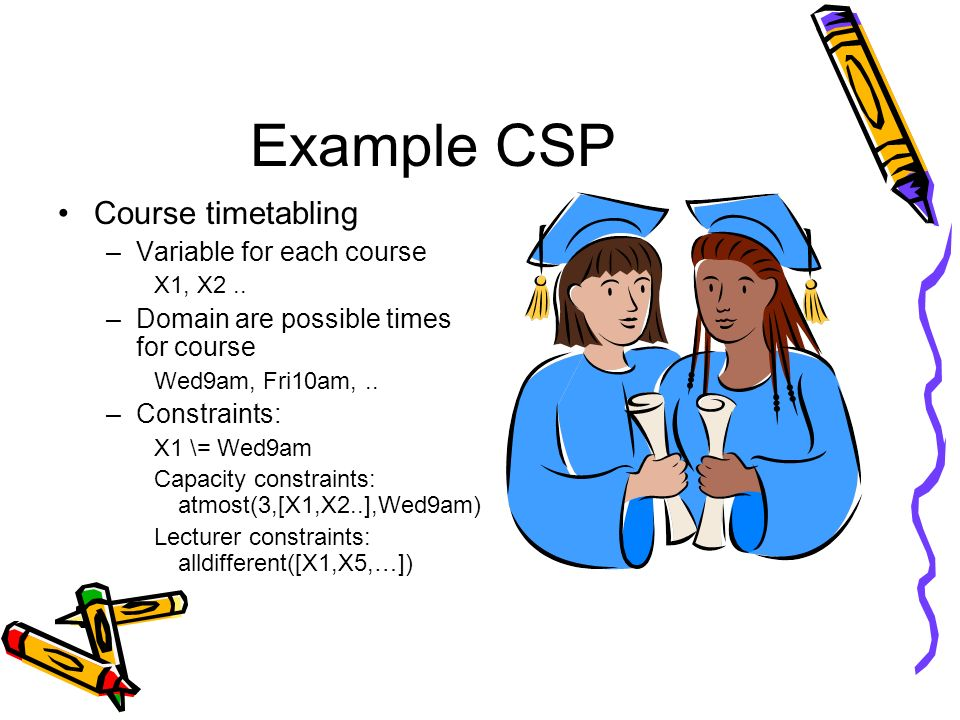 Example CSP Course timetabling –Variable for each course X1, X2.. –Domain are possible times for course Wed9am, Fri10am,.. –Constraints: X1 \= Wed9am