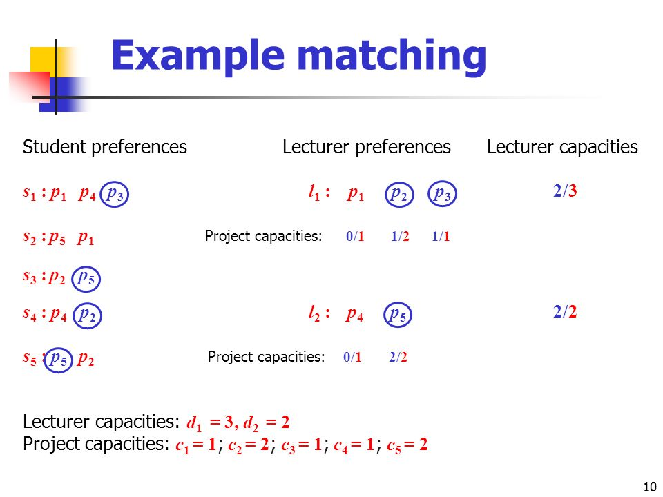 10 Example matching Student preferencesLecturer preferencesLecturer capacities s 1 : p 1 p 4 p 3 l 1 : p 1 p 2 p 3 2/3 s 2 : p 5 p 1 Project capacities: 0/1 1/2 1/1 s 3 : p 2 p 5 s 4 : p 4 p 2 l 2 : p 4 p 5 2/2 s 5 : p 5 p 2 Project capacities: 0/1 2/2 Lecturer capacities: d 1 = 3, d 2 = 2 Project capacities: c 1 = 1 ; c 2 = 2 ; c 3 = 1 ; c 4 = 1 ; c 5 = 2