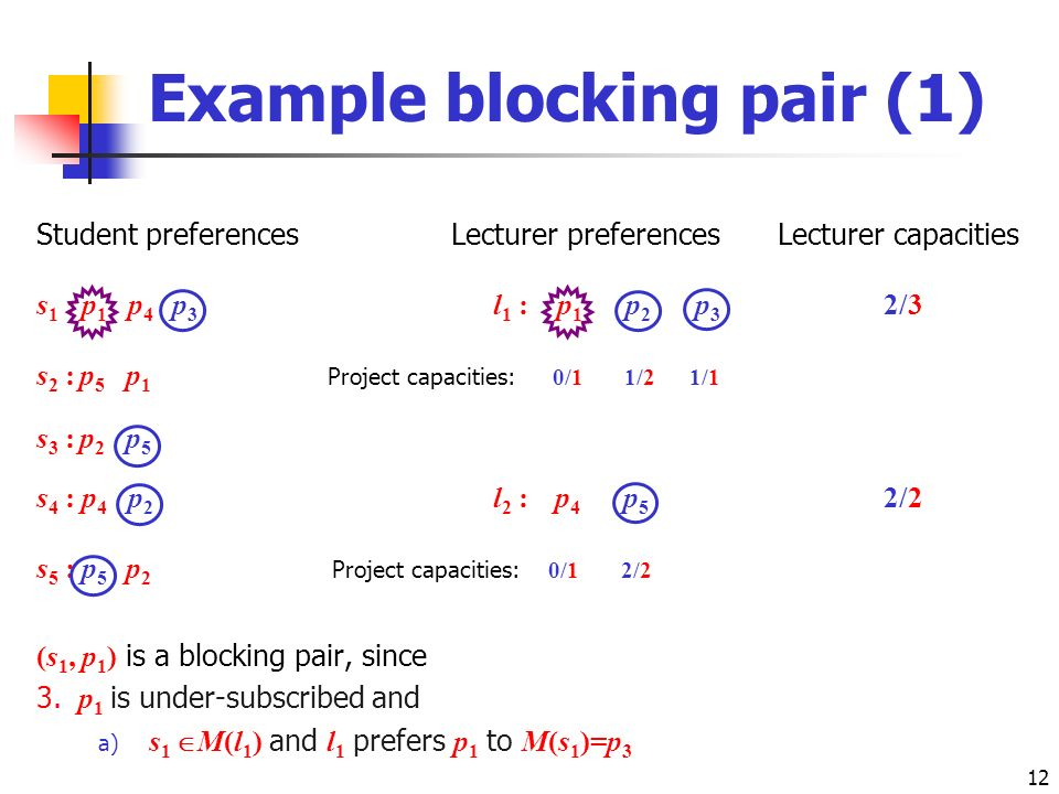 12 Example blocking pair (1) Student preferencesLecturer preferencesLecturer capacities s 1 : p 1 p 4 p 3 l 1 : p 1 p 2 p 3 2/3 s 2 : p 5 p 1 Project