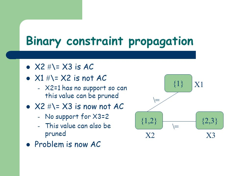 Binary constraint propagation X2 \= X3 is AC X1 \= X2 is not AC – X2=1 has no support so can this value can be pruned X2 \= X3 is now not AC – No support for X3=2 – This value can also be pruned Problem is now AC {1} {1,2}{2,3} \= X1 X3X2