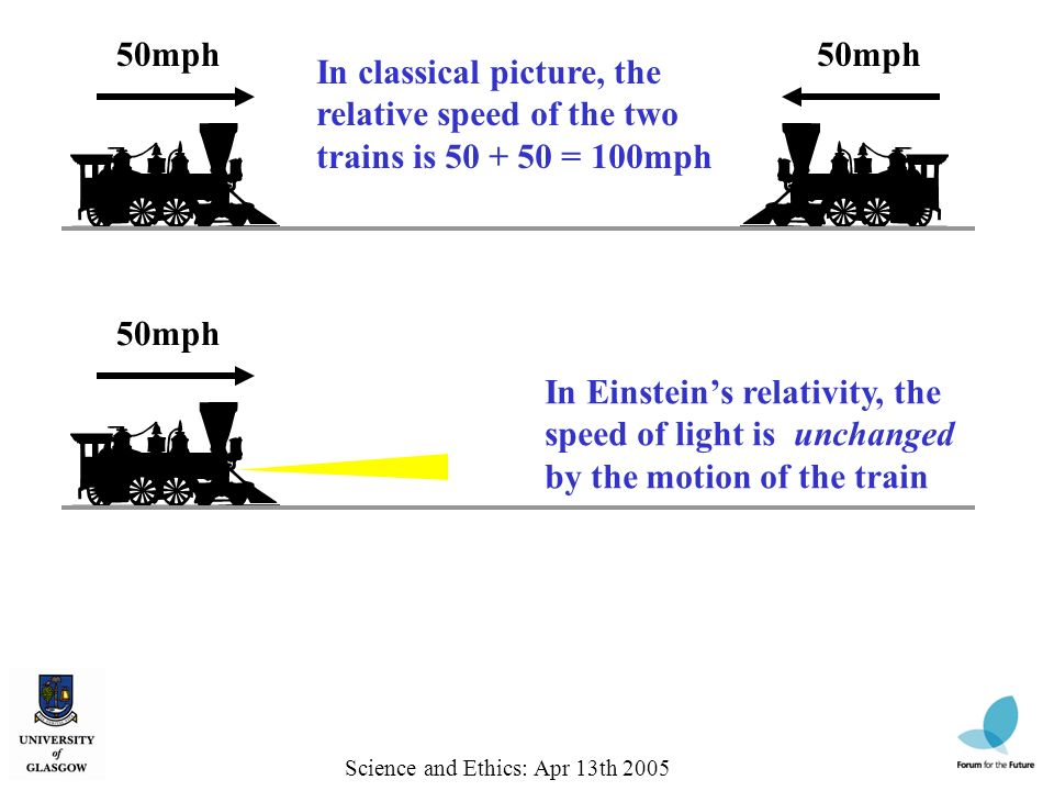 50mph In classical picture, the relative speed of the two trains is 50 + 50 = 100mph Science and Ethics: Apr 13th 2005 50mph In Einsteins relativity, the speed of light is unchanged by the motion of the train