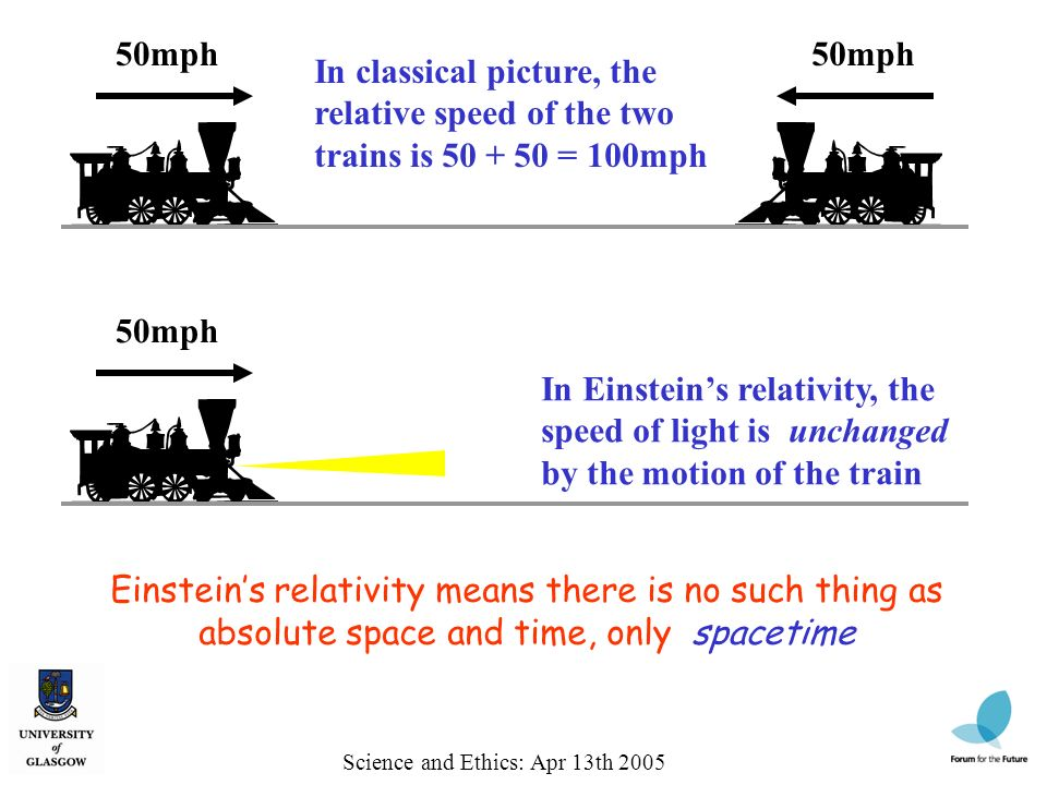 50mph In classical picture, the relative speed of the two trains is 50 + 50 = 100mph Science and Ethics: Apr 13th 2005 50mph In Einsteins relativity,