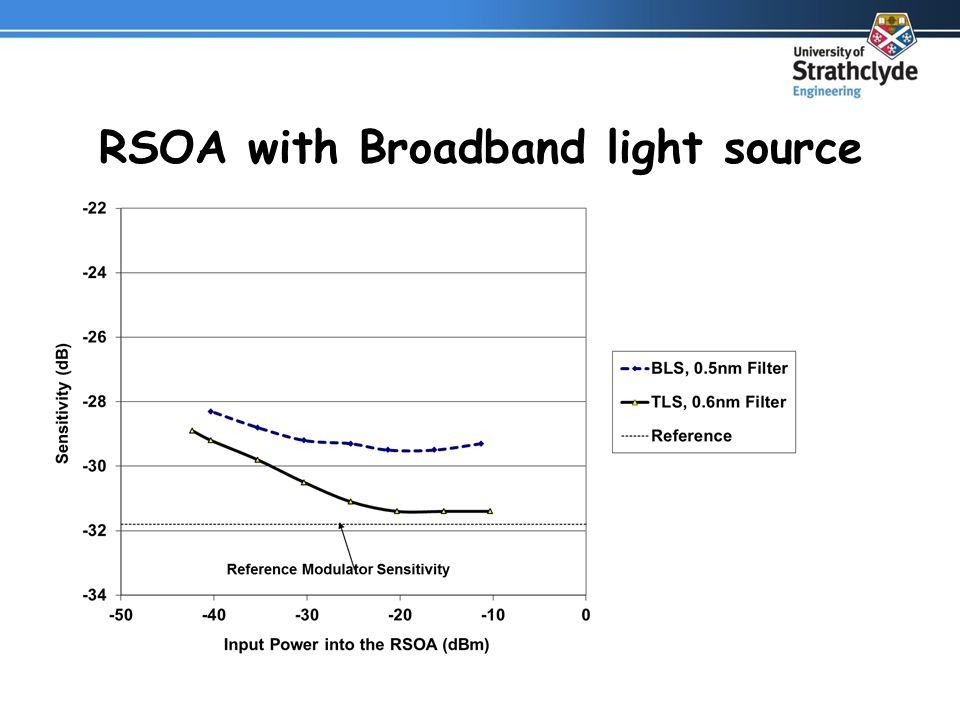 RSOA with Broadband light source